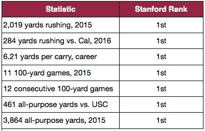 McCaffrey Stats