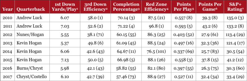 Stanford Offense 2010-2017